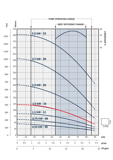 FPS-3B-16TS  Performance Curve