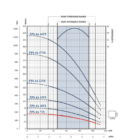 FPS-4A-7TS Performance Curve