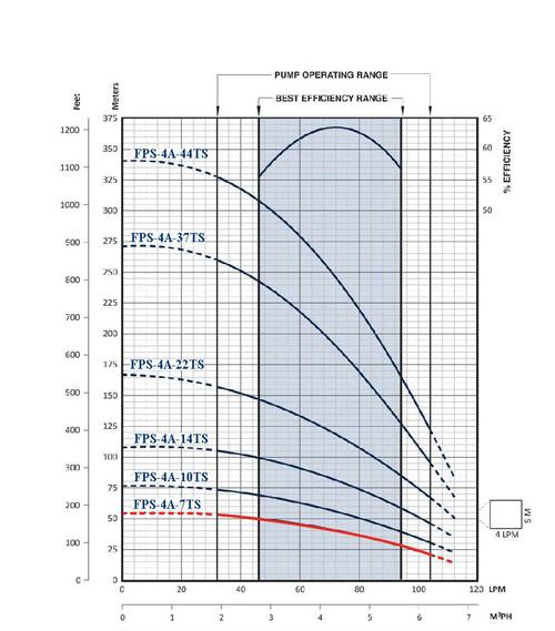 FPS-4A-7TS Performance Curve