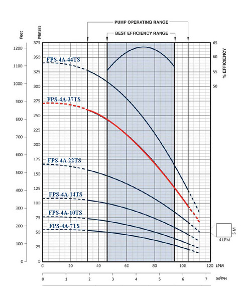 FPS-4A-35TS Performance Curve
