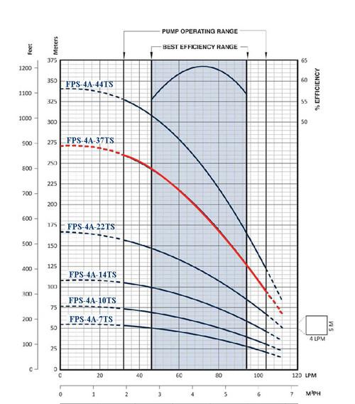FPS-4A-35TS Performance Curve