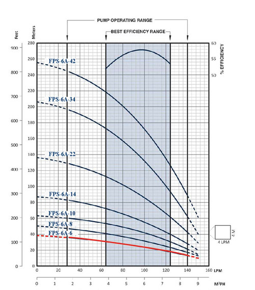 FPS-6A-6 Performance Curve
