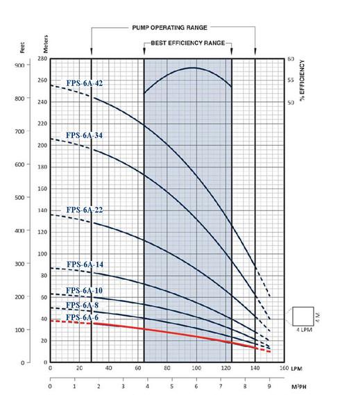 FPS-6A-6 Performance Curve