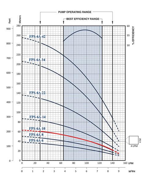 FPS-6A-10 Performance Curve