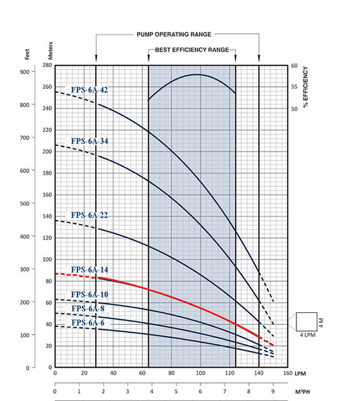 FPS-6A-14 Performance Curve