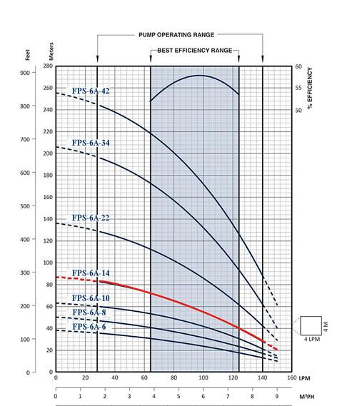 FPS-6A-14 Performance Curve