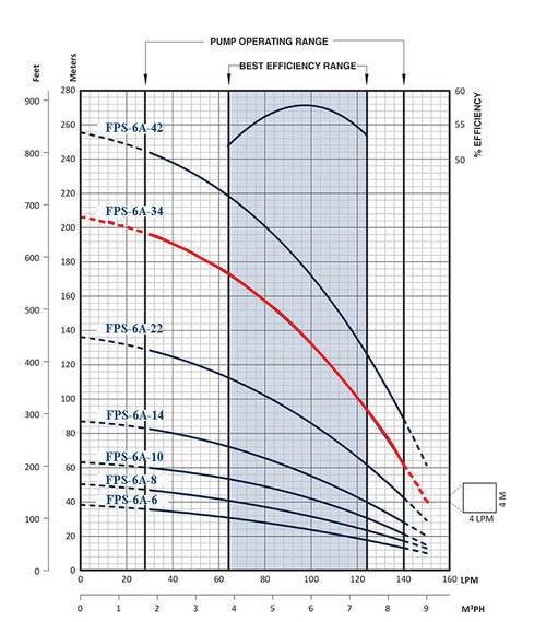 FPS-6A-34 Performance Curve