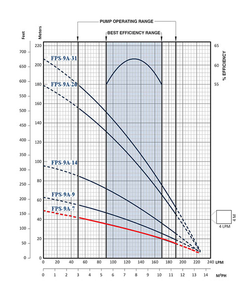 FPS-9A-7 Performance Curve