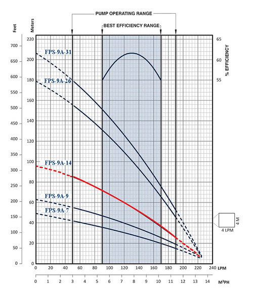 FPS-9A-14 Performance Curve