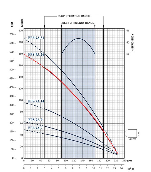 FPS-9A-26 Performance Curve