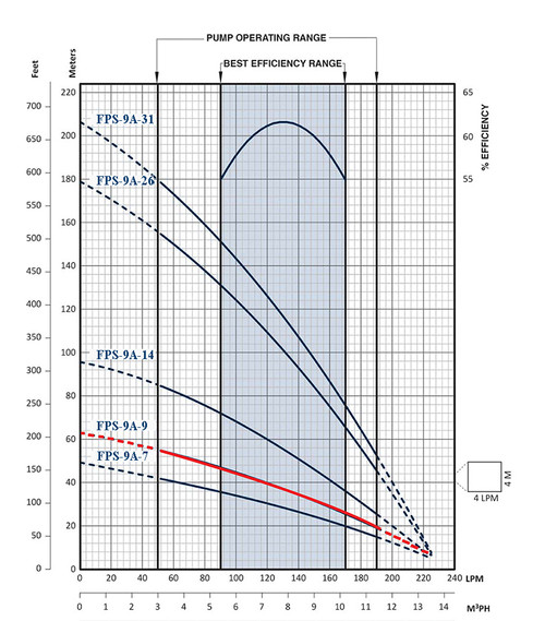 FPS-9A-9 Performance Curve