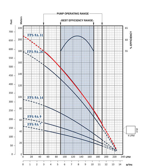 FPS-9A-31 Performance Curve