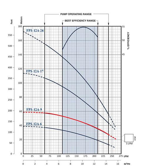 FPS-12A-9 Performance Curve