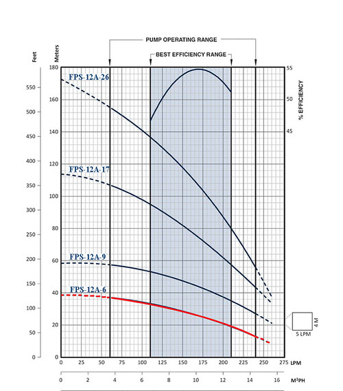 FPS-12A-6 Performance Curve
