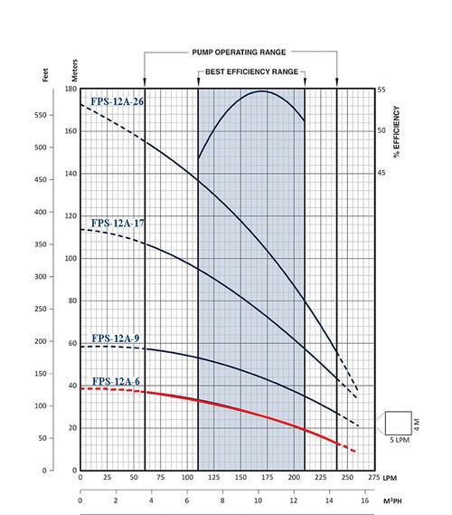FPS-12A-6 Performance Curve