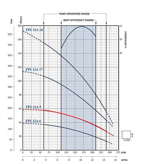 FPS-12A-9 Performance Curve