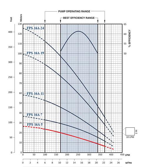 FPS-16A-5 Performance Curve