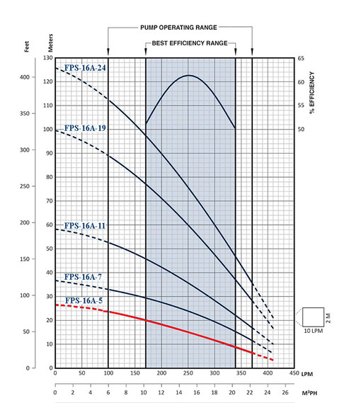 FPS-16A-5 Performance Curve