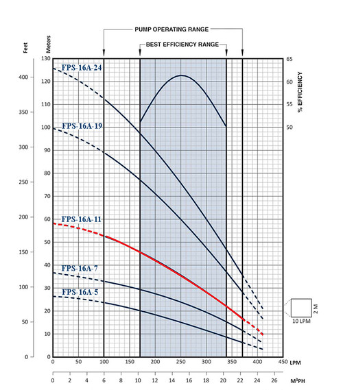 FPS-16A-11 Performance Curve