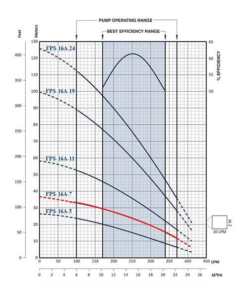 FPS-16A-7 Performance Curve