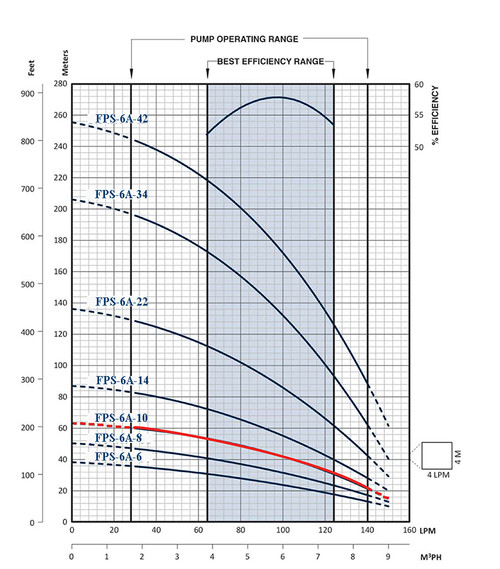 FPS-6A-10 Performance Curve