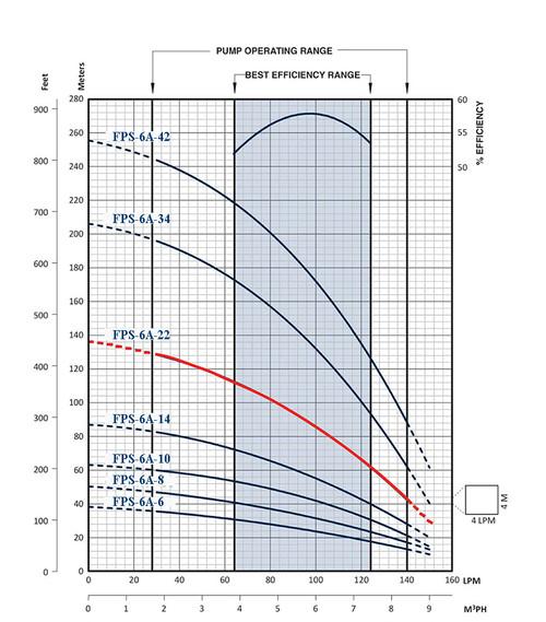 FPS-6A-22 Performance Curve