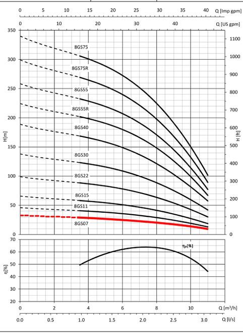 8GS07-1 Performance Curve