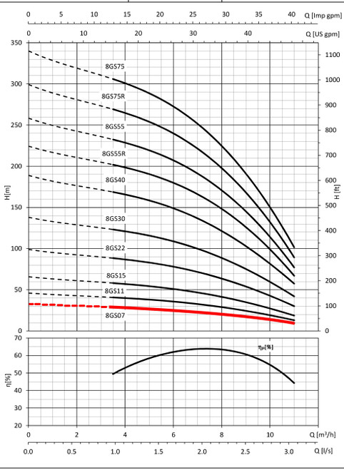 8GS07-1 Performance Curve