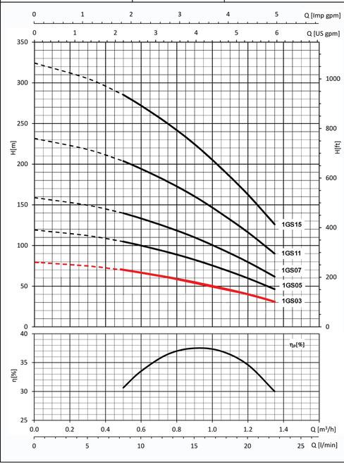 1GS03 Performance Curve