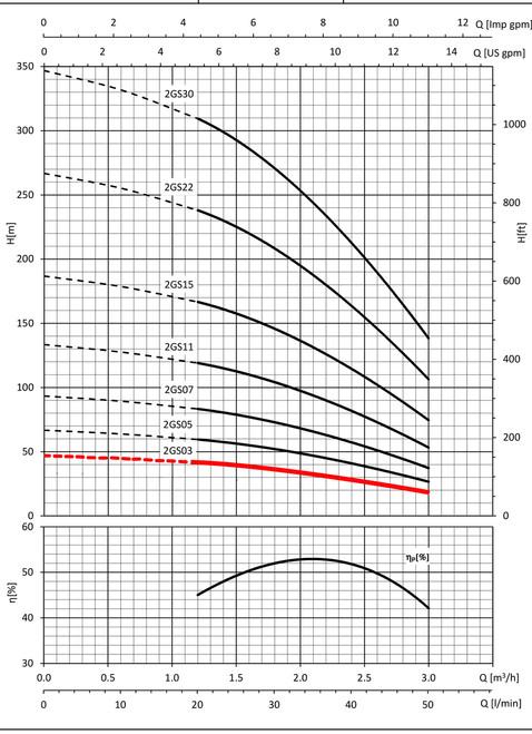 2GS03 Performance Curve