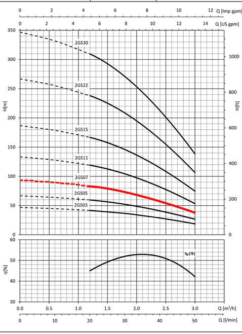 2GS07 Performance Curve