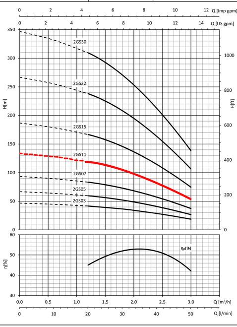 2GS11 Performance Curve