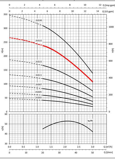 2GS22 Performance Curve
