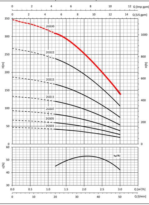 2GS30 Performance Curve