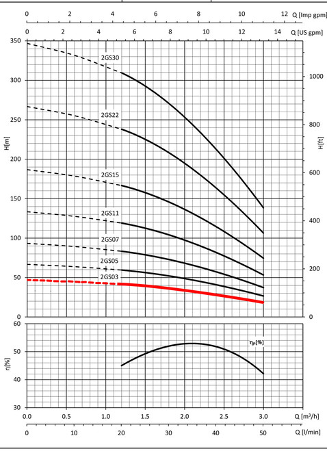 2GS03 Performance Curve