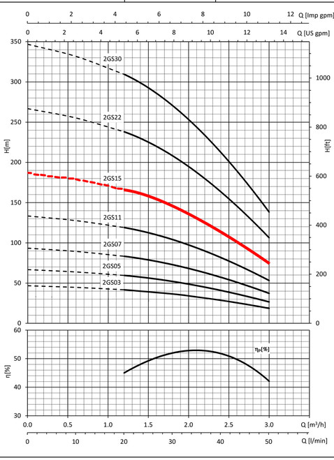 2GS15 Performance Curve