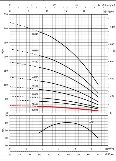 4GS03 Performance Curve