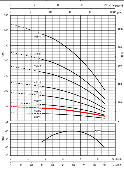 4GS05 Performance Curve