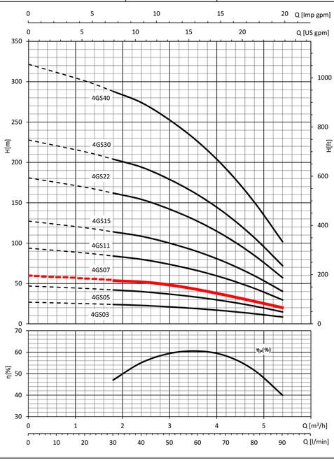 4GS07 Performance Curve