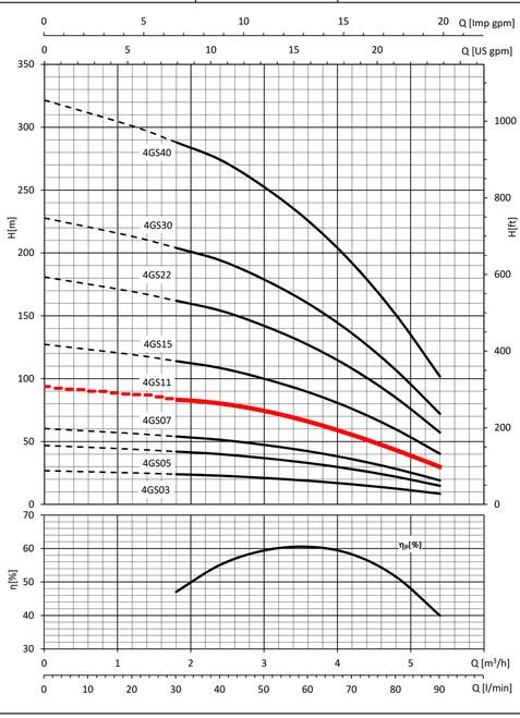 4GS11 Performance Curve