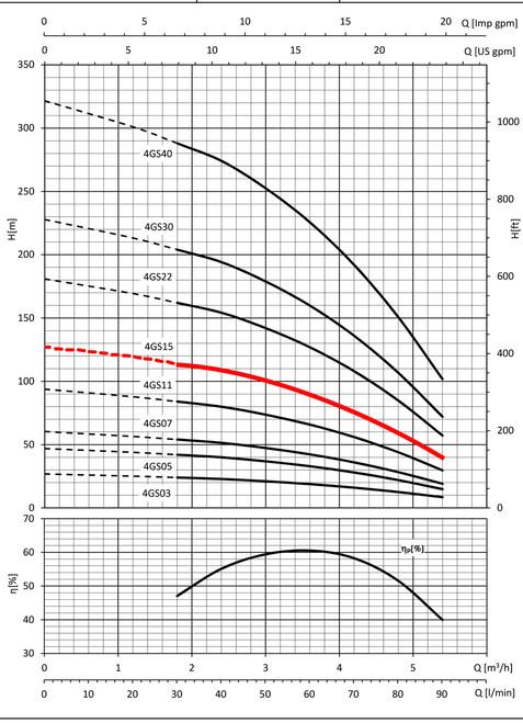 4GS15 Performance Curve