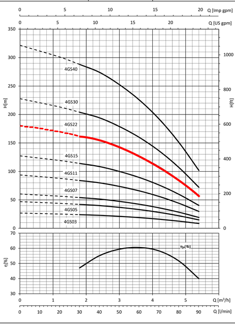 4GS22 Perofrmance Curve