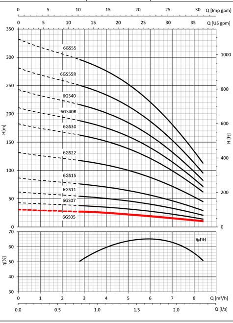6GS05 Performance Curve
