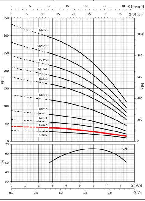 6GS07 Performance Curve