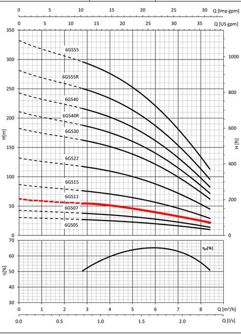 6GS11 Performance Curve