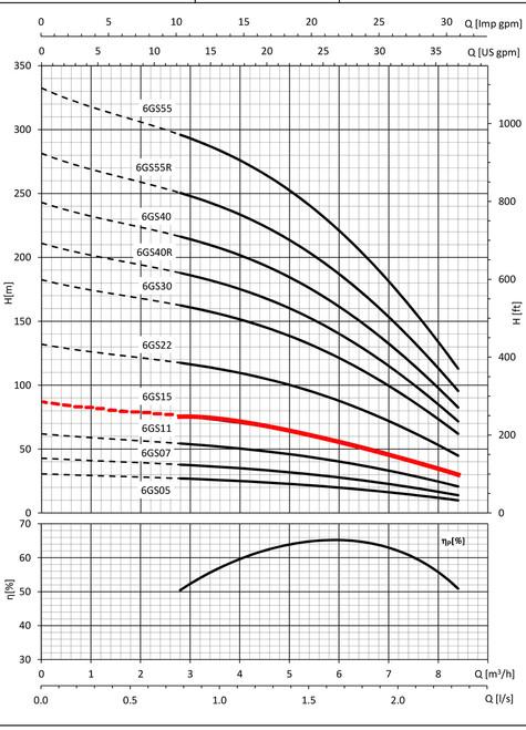 6GS15 Performance Curve