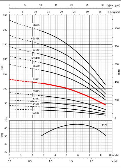 6GS22 Performance Curve