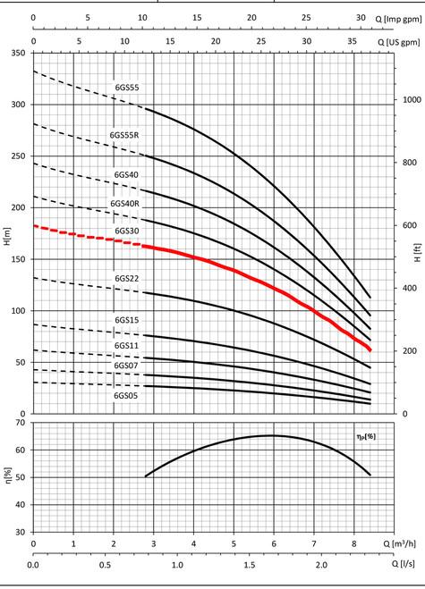 6GS30 Performance Curve