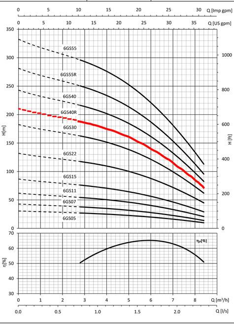 6GS40R Performace Curve