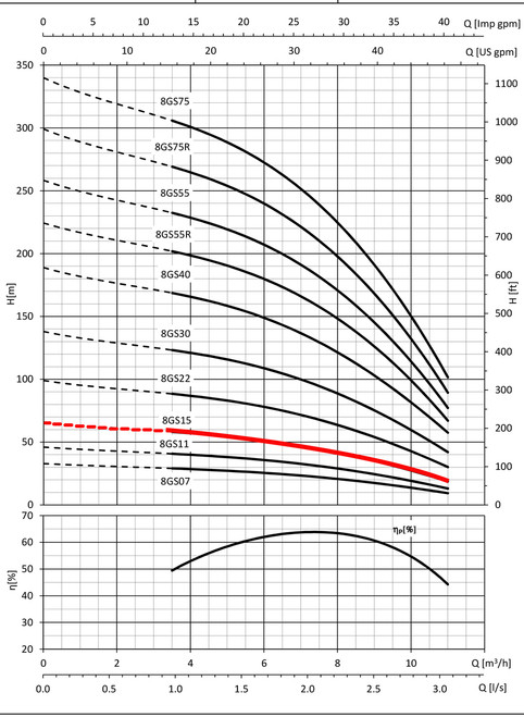 8GS15 Performance Curve